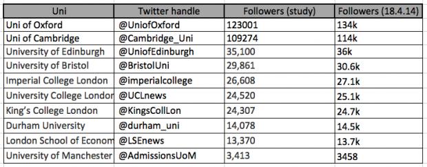 UK University Tweets