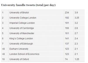 University-tweets